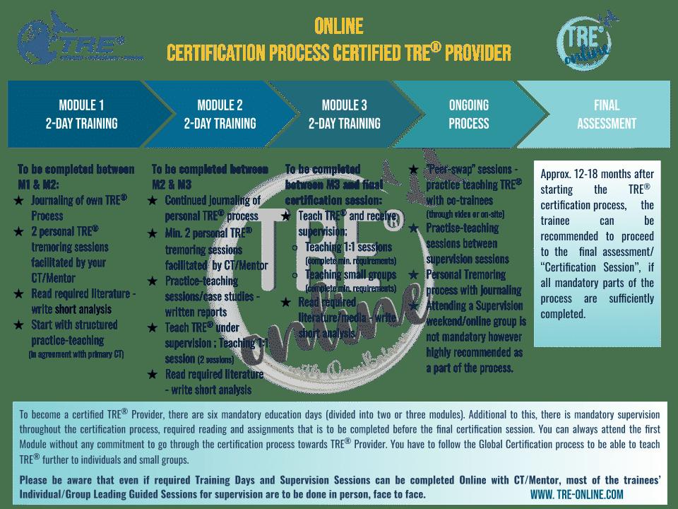 Online TRE® Certification Process Flow Chart. TRE® Training Online